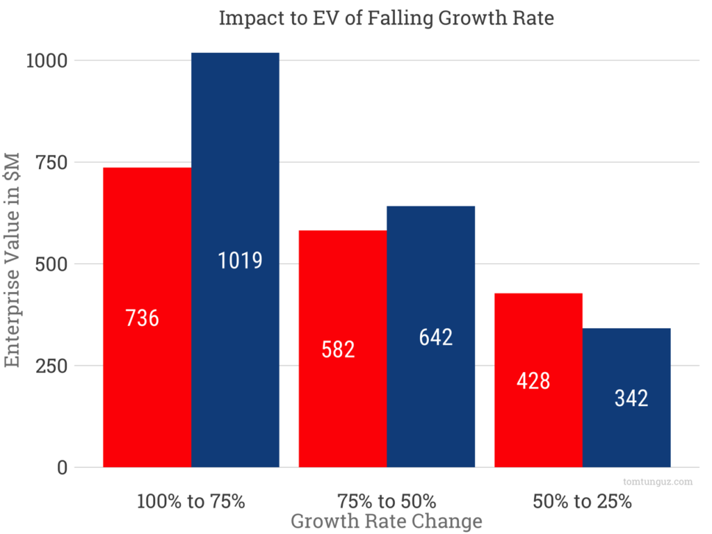 Comparison of scenarios for EV of company when growth rates are falling