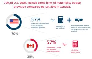 Materiality provision Canada vs. U.S.